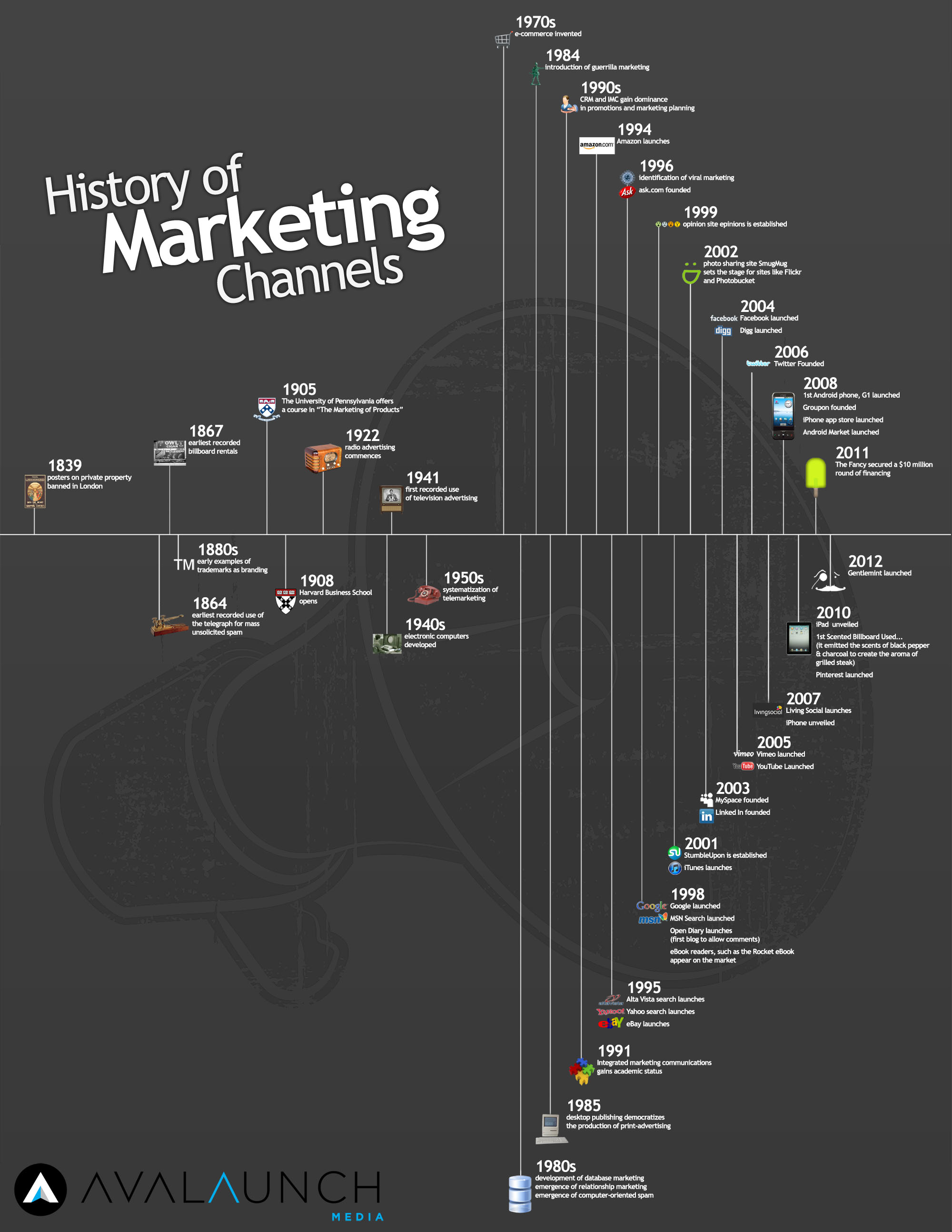 Infografia: historia del marketing