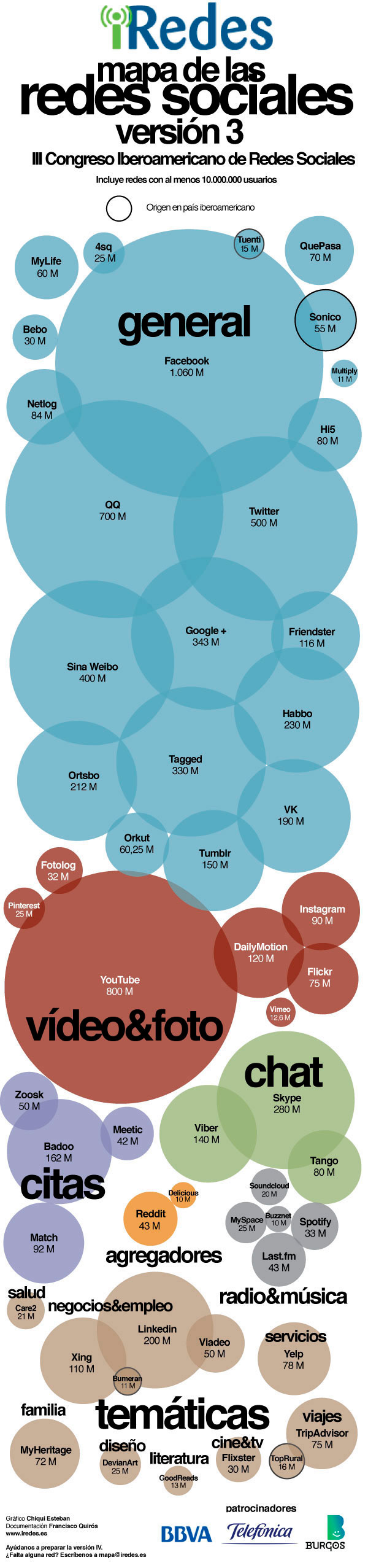 infografia: mapa de las redes sociales con mas de 10.000.000 de usuarios por categorias
