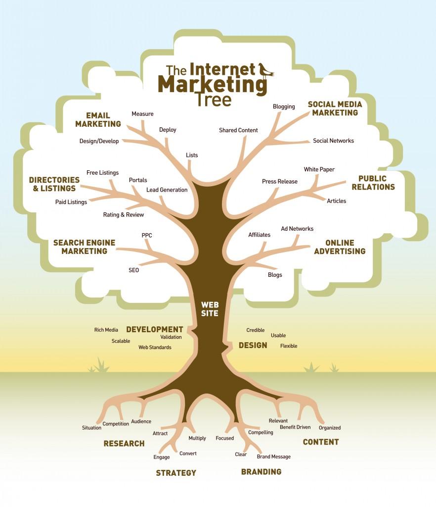 Metafora de la estructura del marketing digital por medio de una infografia.